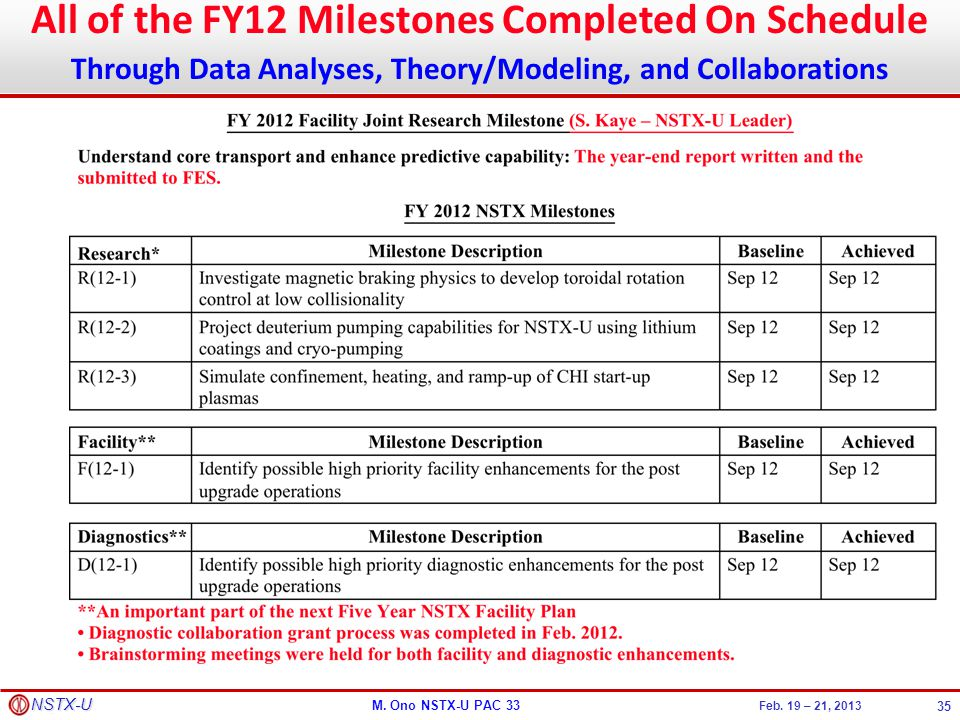 All of the FY12 Milestones Completed On Schedule