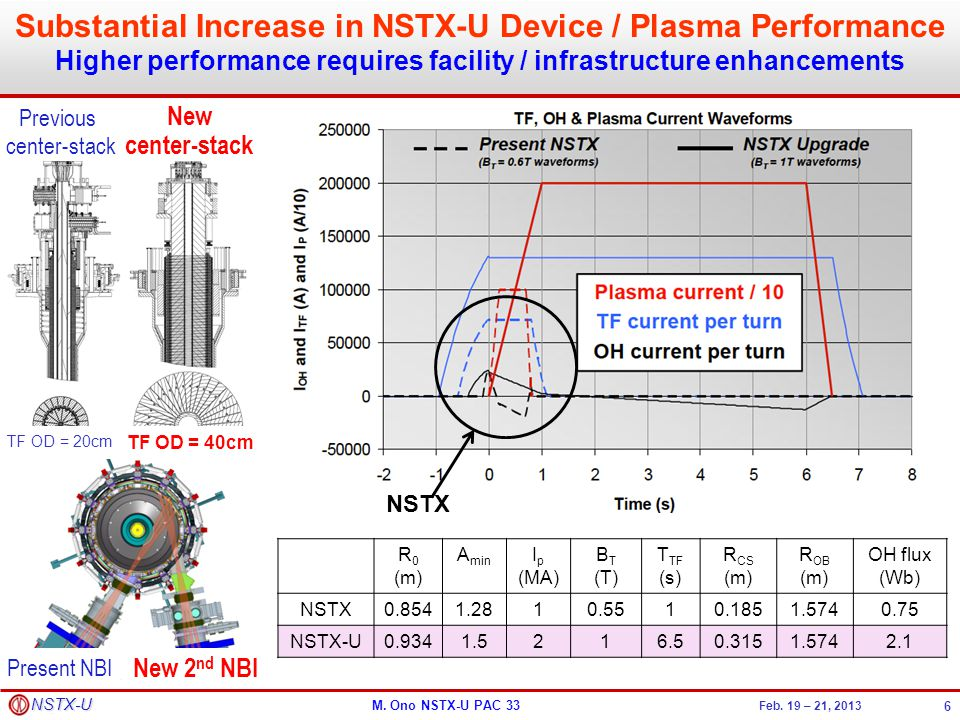 Substantial Increase in NSTX-U Device / Plasma Performance Higher performance requires facility / infrastructure enhancements