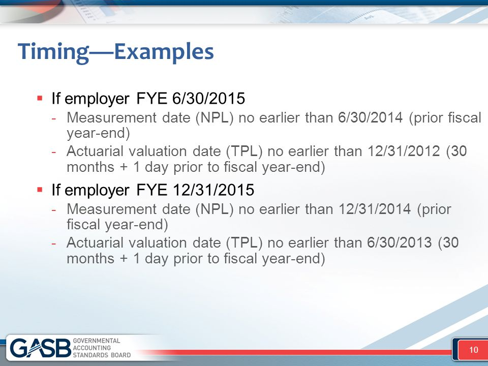 Timing—Examples If employer FYE 6/30/2015 If employer FYE 12/31/2015