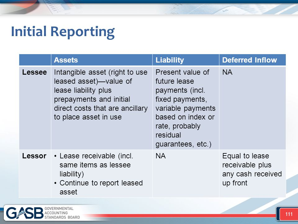 Initial Reporting Assets Liability Deferred Inflow Lessee