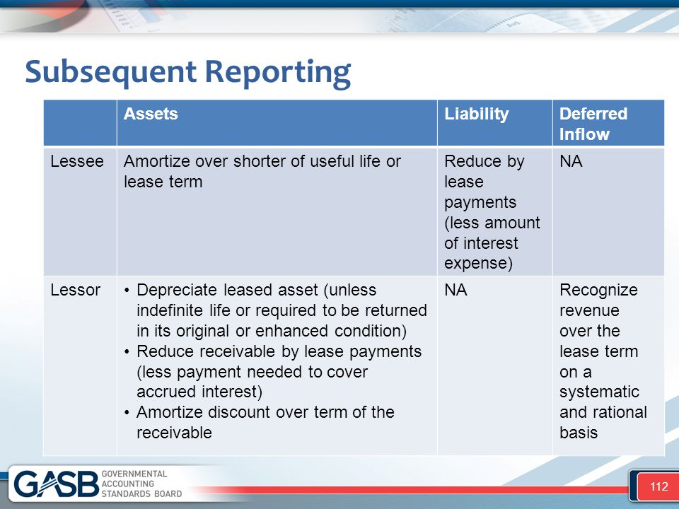 Subsequent Reporting Assets Liability Deferred Inflow Lessee