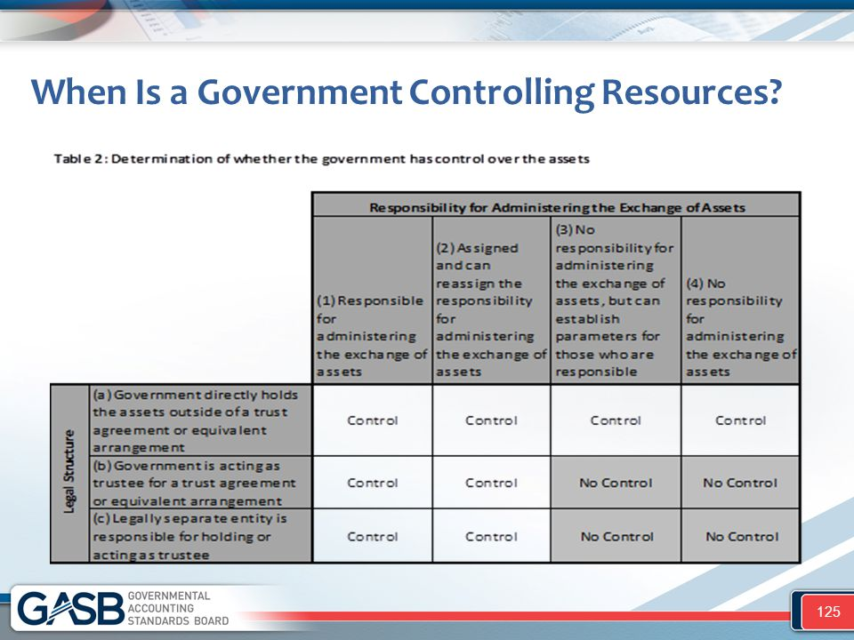 When Is a Government Controlling Resources