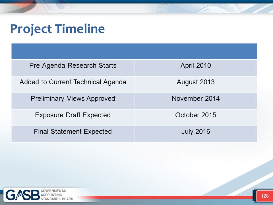 Project Timeline Pre-Agenda Research Starts April 2010