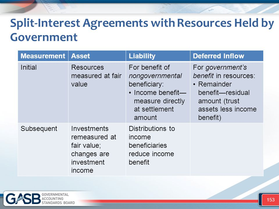 Split-Interest Agreements with Resources Held by Government