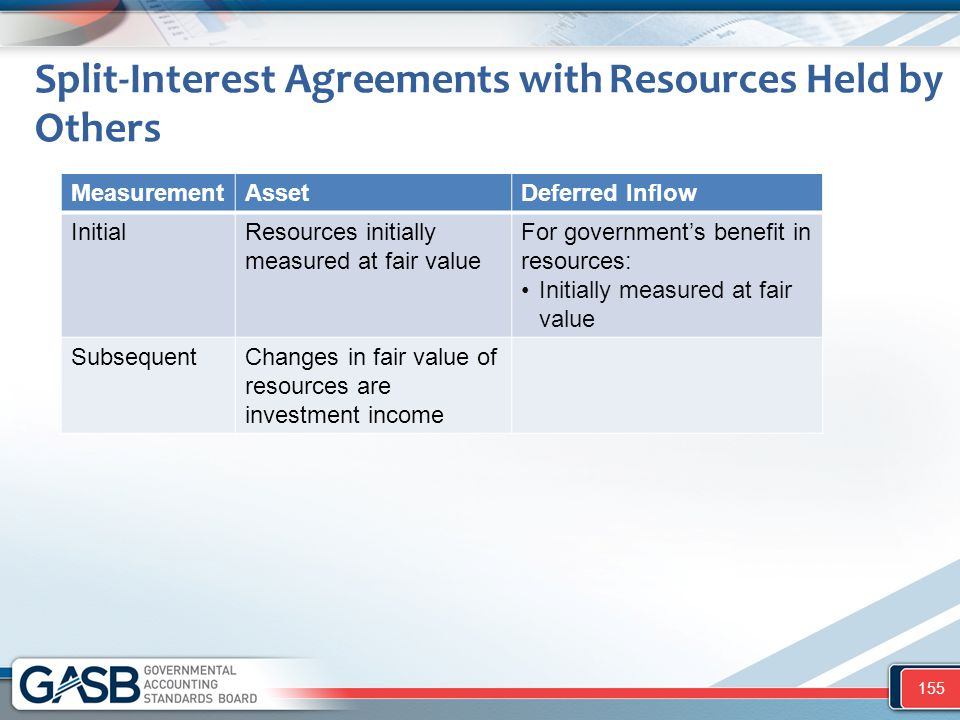 Split-Interest Agreements with Resources Held by Others