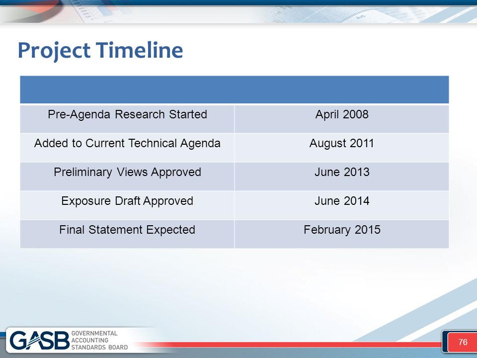 Project Timeline Pre-Agenda Research Started April 2008