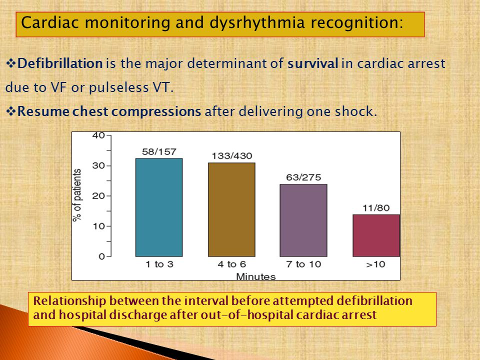 Cardiac monitoring and dysrhythmia recognition: