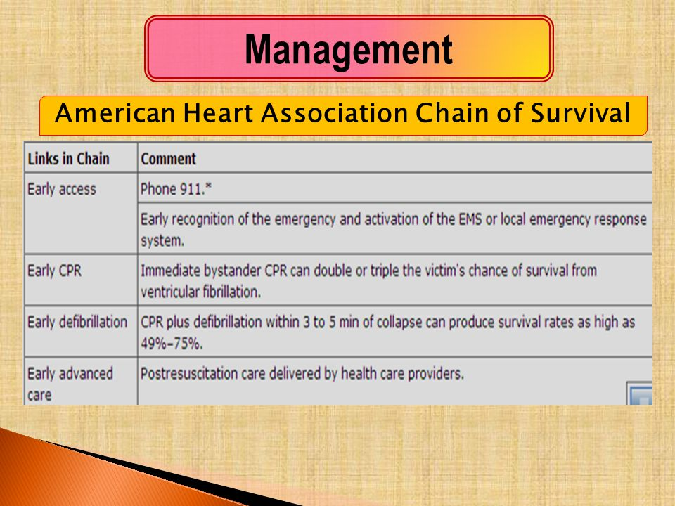American Heart Association Chain of Survival