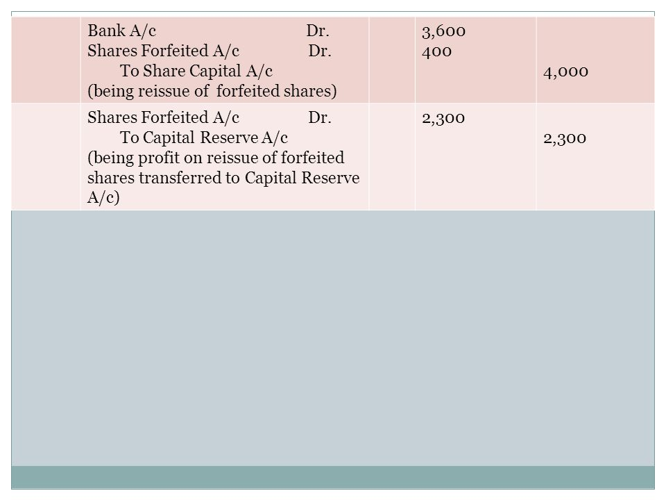 Bank A/c Dr. Shares Forfeited A/c Dr. To Share Capital A/c.