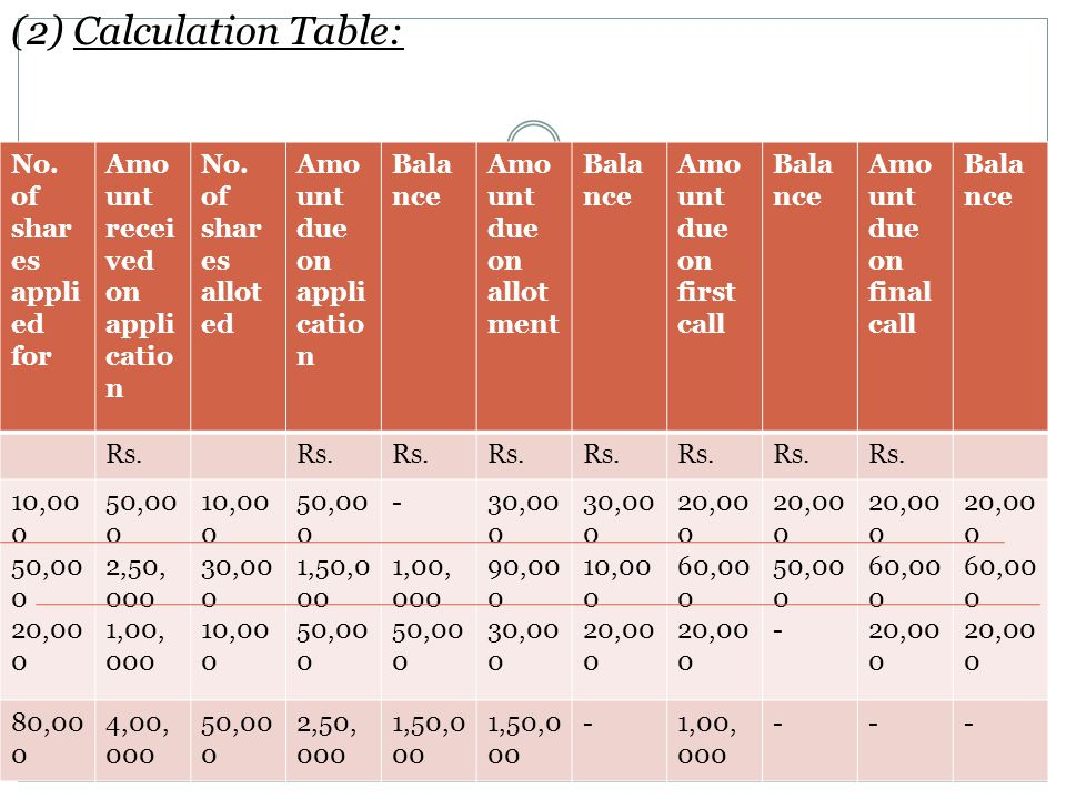 (2) Calculation Table: No. of shares applied for