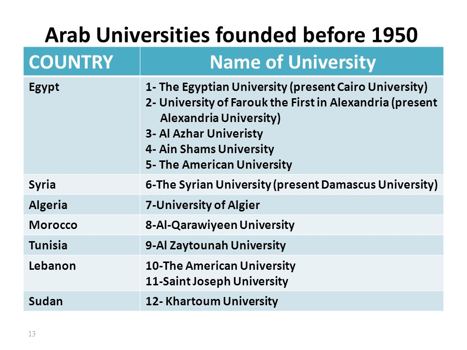 Arab Universities founded before 1950