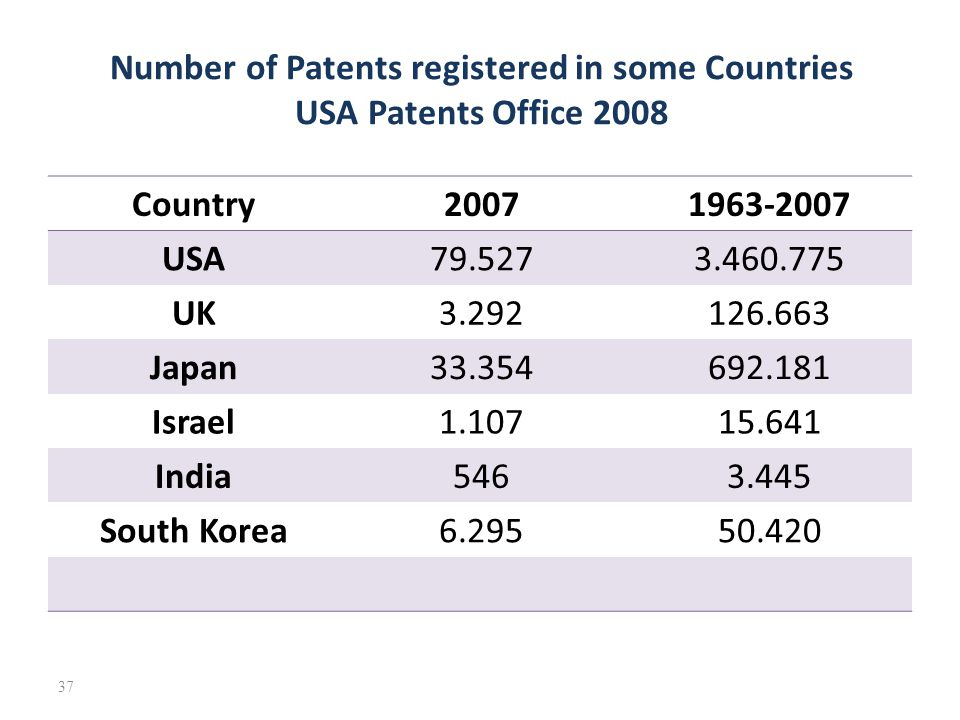 Number of Patents registered in some Countries USA Patents Office 2008