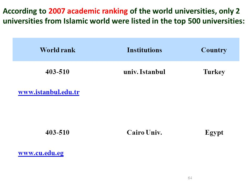 According to 2007 academic ranking of the world universities, only 2 universities from Islamic world were listed in the top 500 universities: