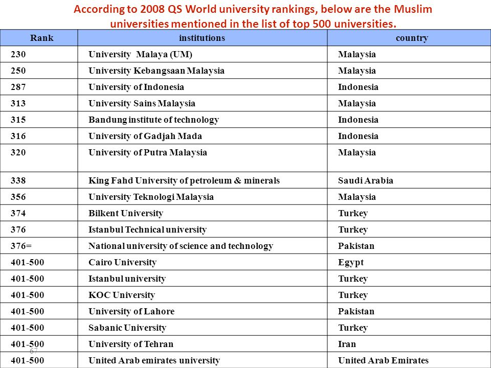 According to 2008 QS World university rankings, below are the Muslim universities mentioned in the list of top 500 universities.