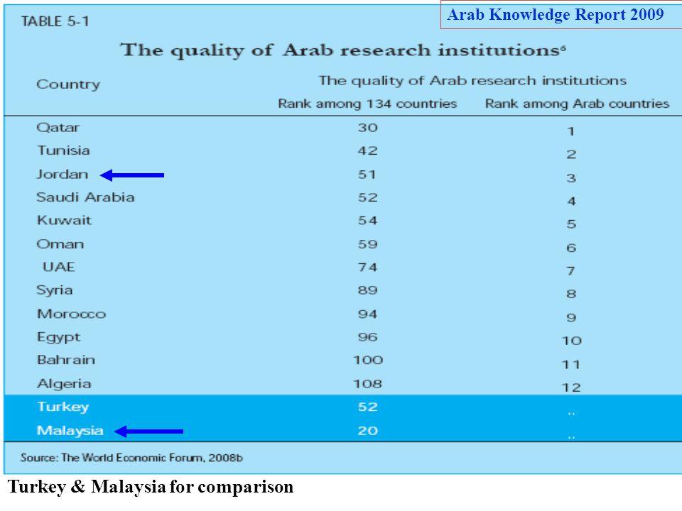 Turkey & Malaysia for comparison