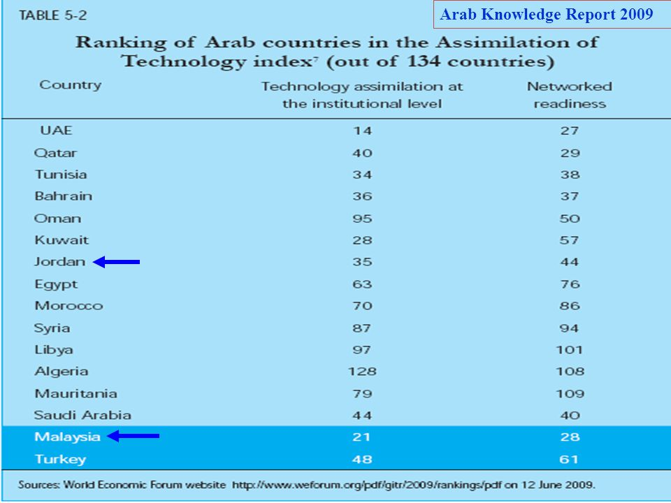 Arab Knowledge Report 2009