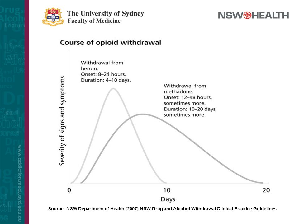 Source: NSW Department of Health (2007) NSW Drug and Alcohol Withdrawal Clinical Practice Guidelines