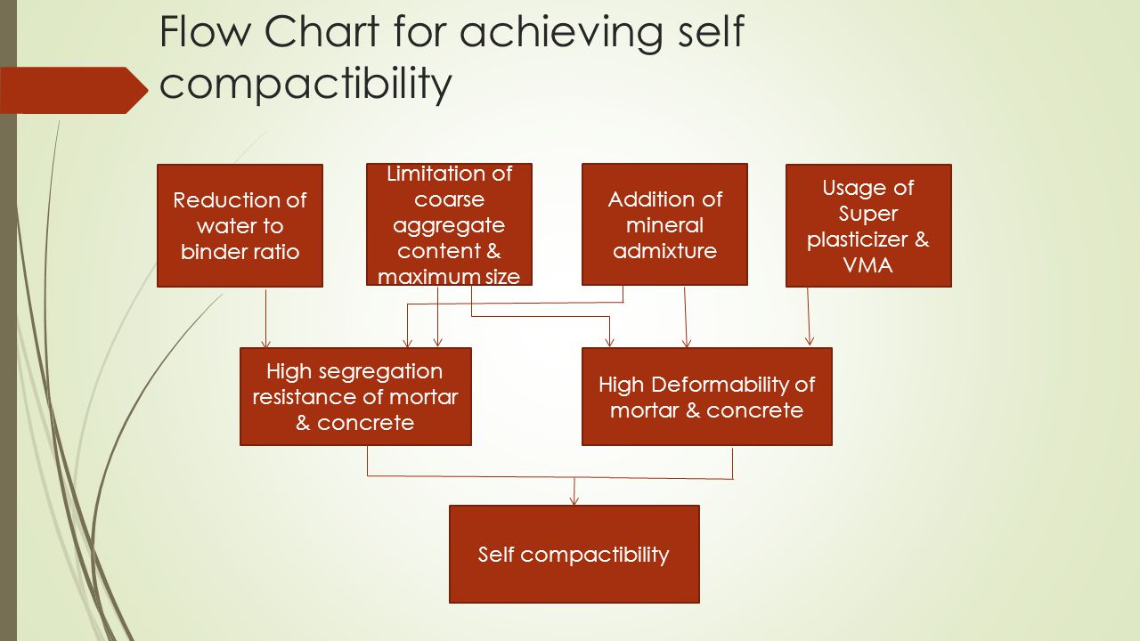 Flow Chart for achieving self compactibility