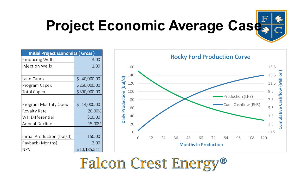 Project Economic Average Case