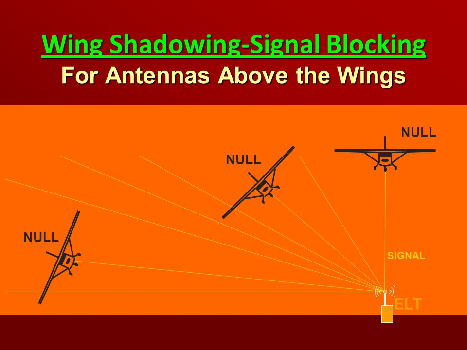 Wing Shadowing-Signal Blocking For Antennas Above the Wings
