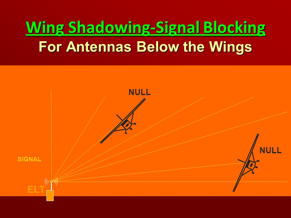Wing Shadowing-Signal Blocking For Antennas Below the Wings