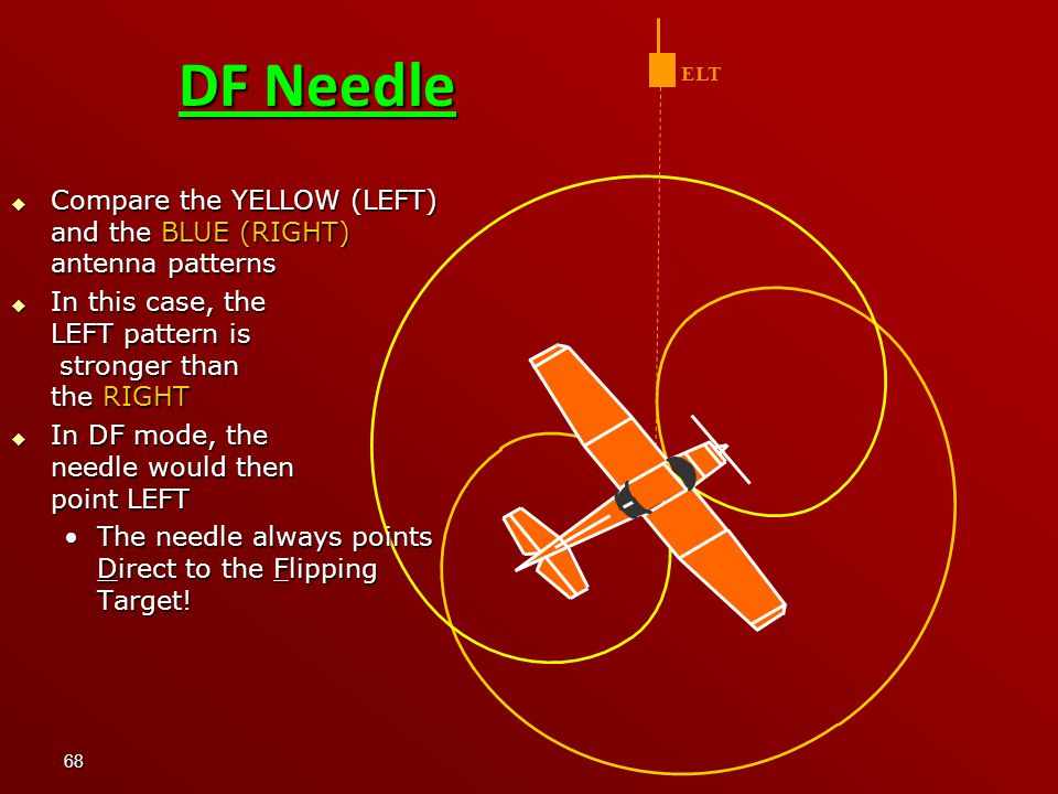 DF Needle ELT. Compare the YELLOW (LEFT) and the BLUE (RIGHT) antenna patterns. In this case, the LEFT pattern is stronger than the RIGHT.