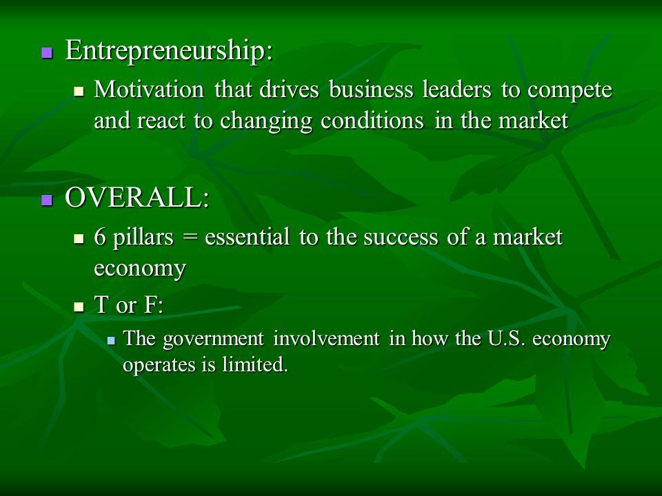 Entrepreneurship: OVERALL: