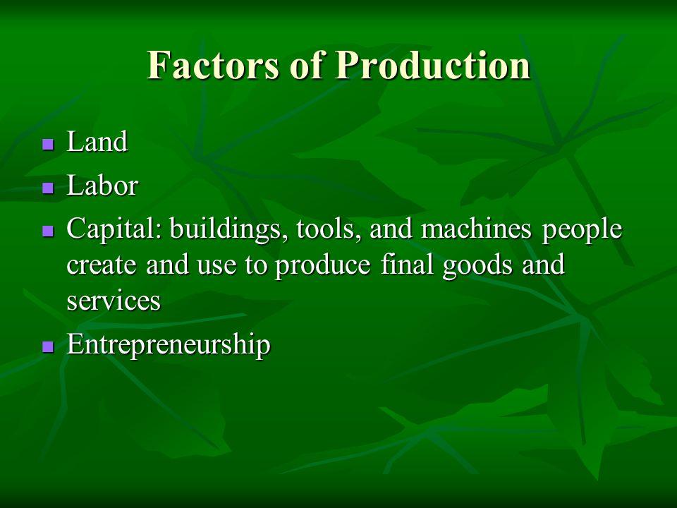 Factors of Production Land Labor