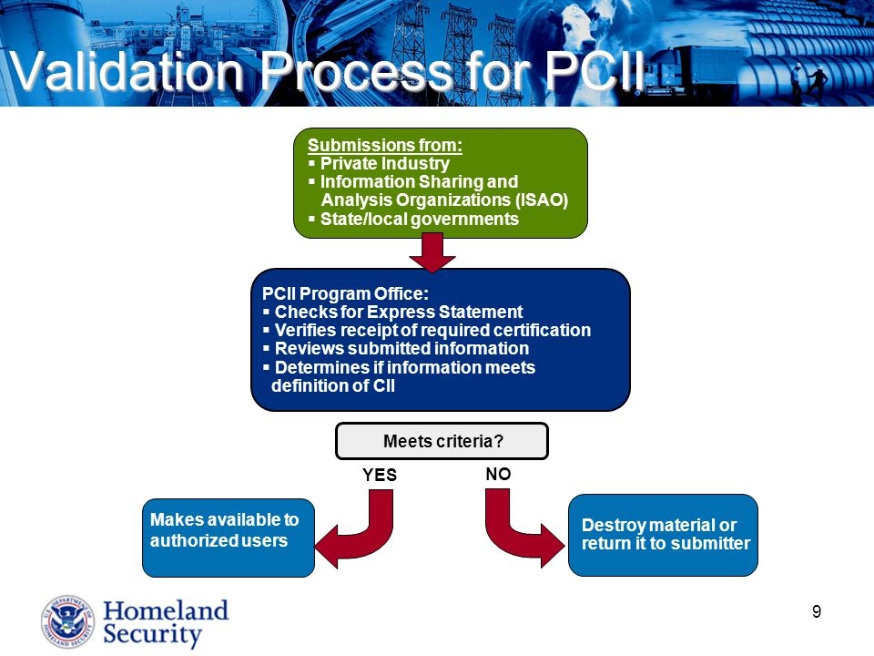 Validation Process for PCII