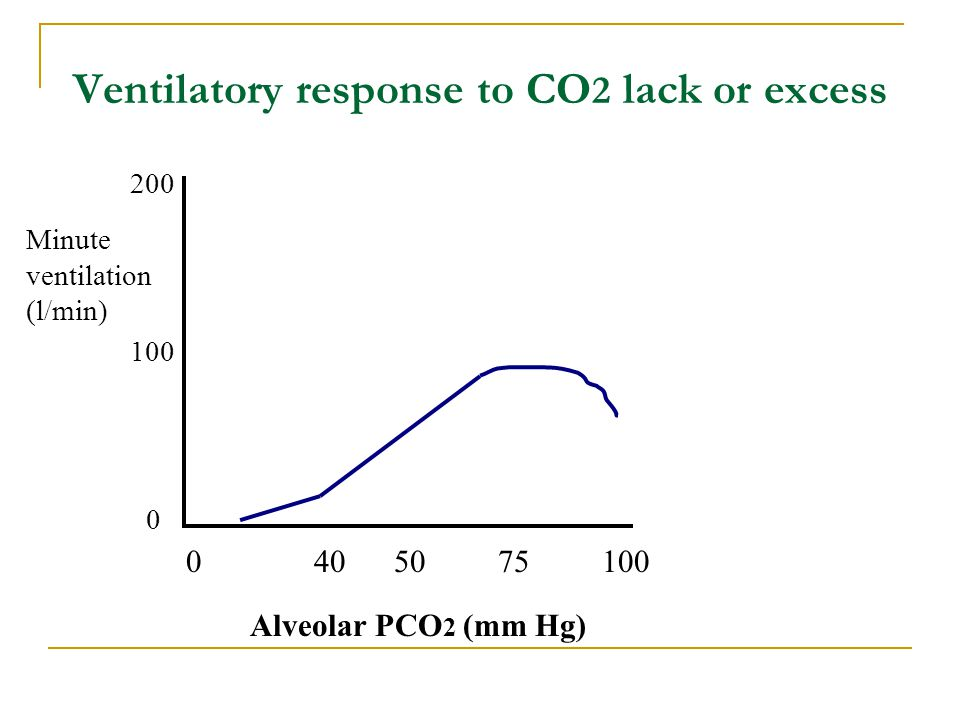 Ventilatory response to CO2 lack or excess