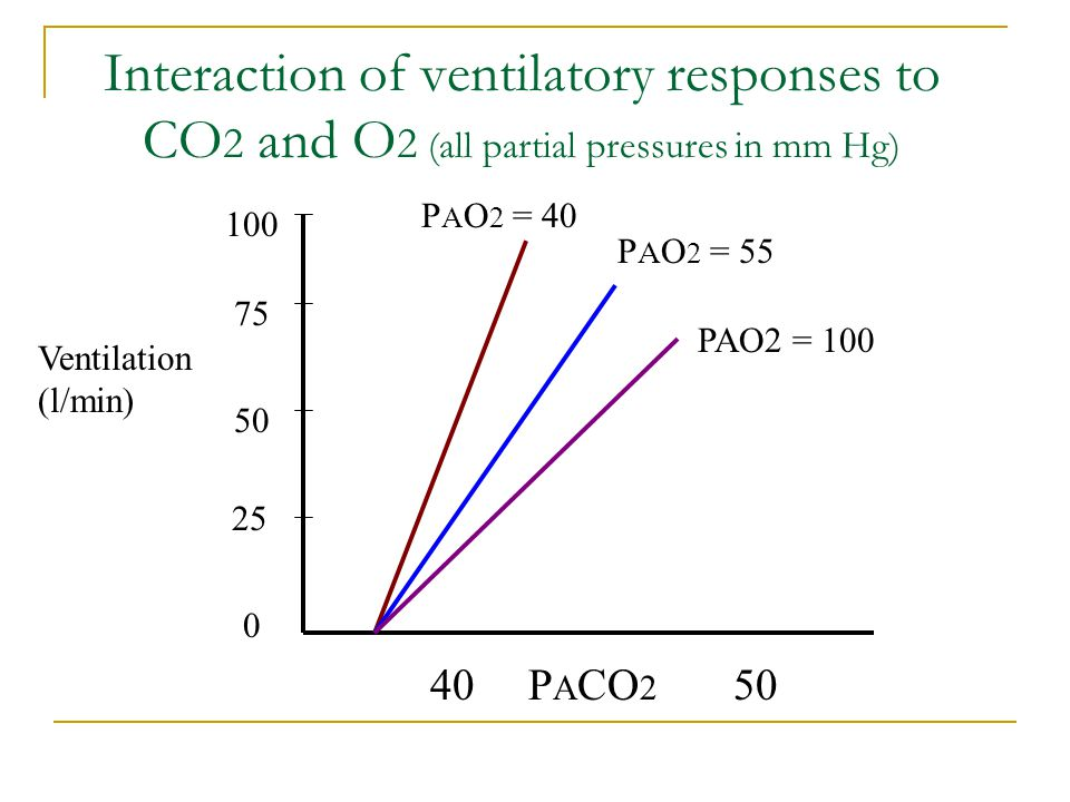 Interaction of ventilatory responses to CO2 and O2 (all partial pressures in mm Hg)