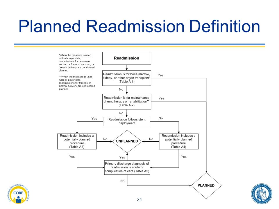 Planned Readmission Definition