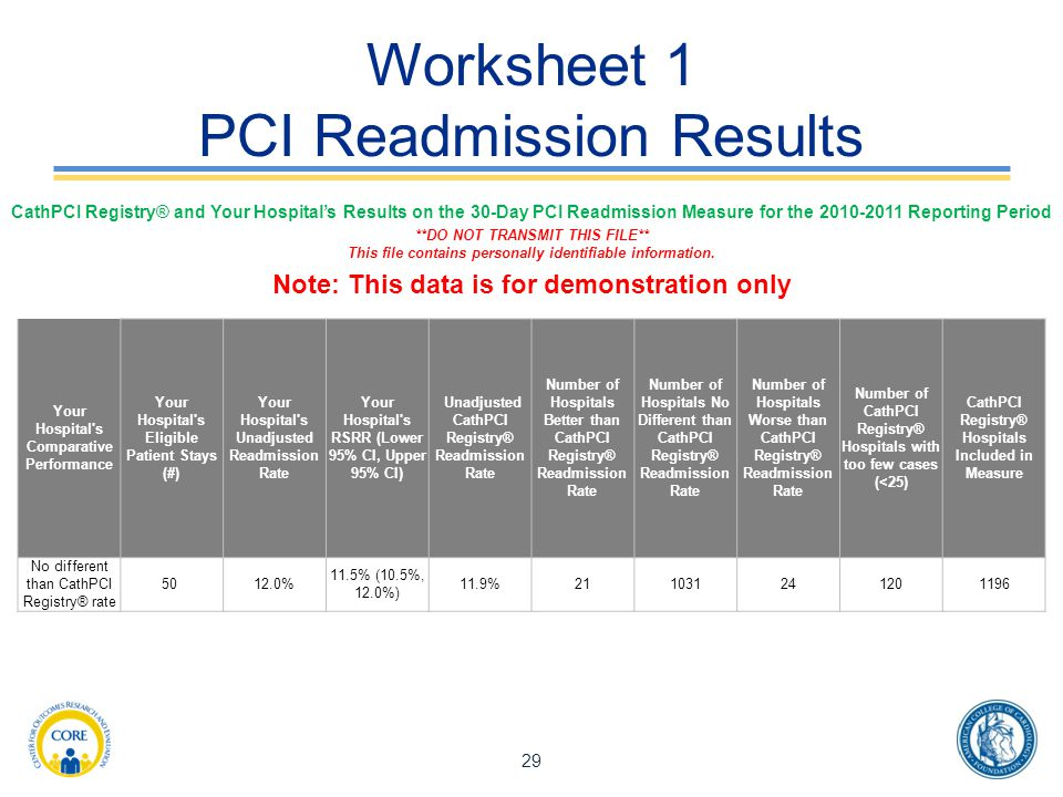 Worksheet 1 PCI Readmission Results