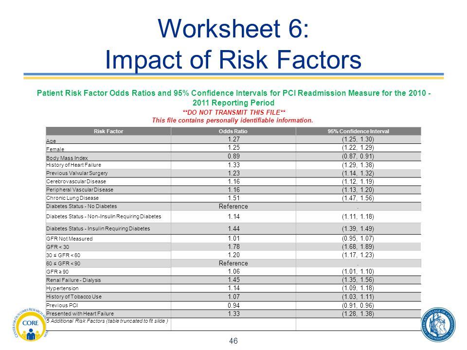 Worksheet 6: Impact of Risk Factors