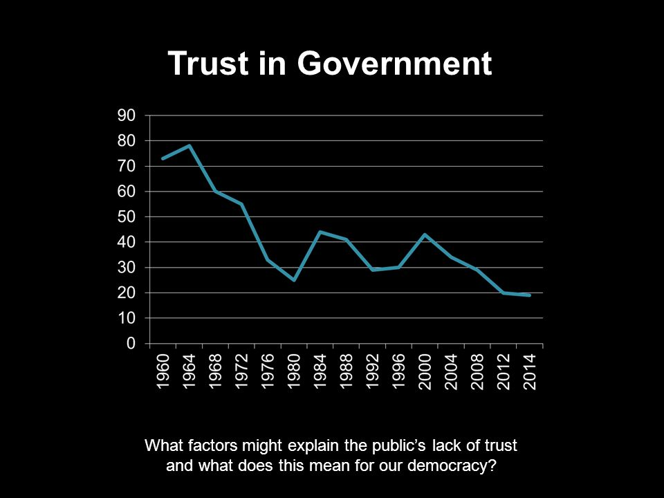 Trust in Government What factors might explain the public's lack of trust.