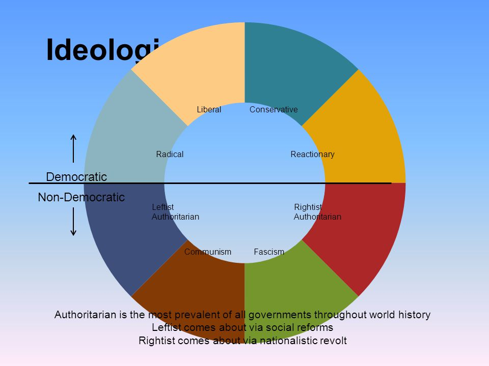 Ideologies Democratic Non-Democratic