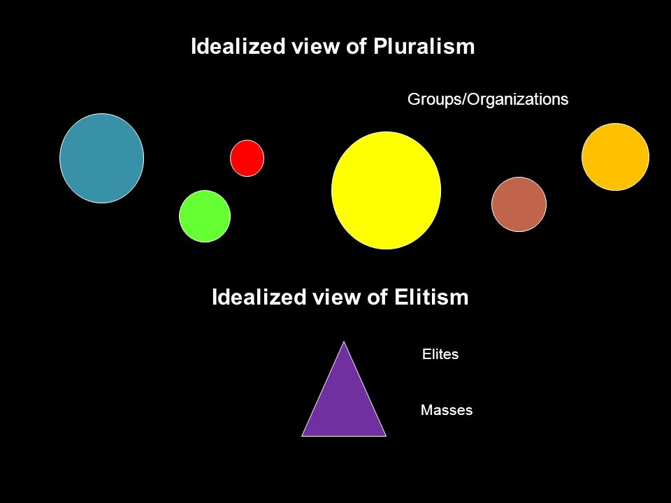 Idealized view of Pluralism Idealized view of Elitism