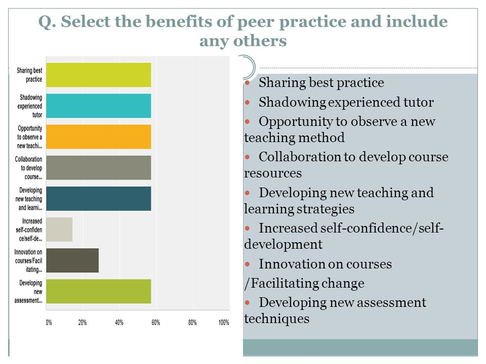 Q. Select the benefits of peer practice and include any others