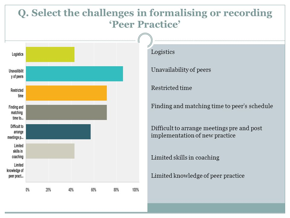 Q. Select the challenges in formalising or recording 'Peer Practice'