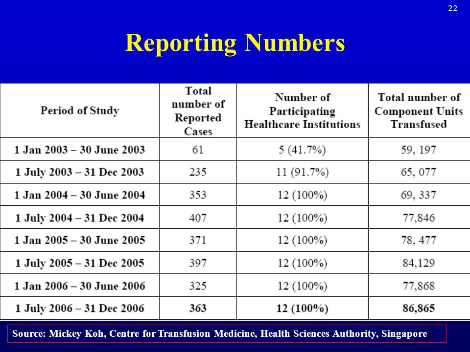 Reporting Numbers Source: Mickey Koh, Centre for Transfusion Medicine, Health Sciences Authority, Singapore.