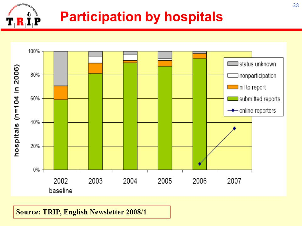 Participation by hospitals