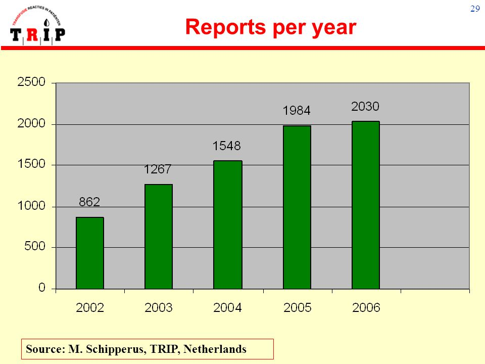 Reports per year Source: M. Schipperus, TRIP, Netherlands