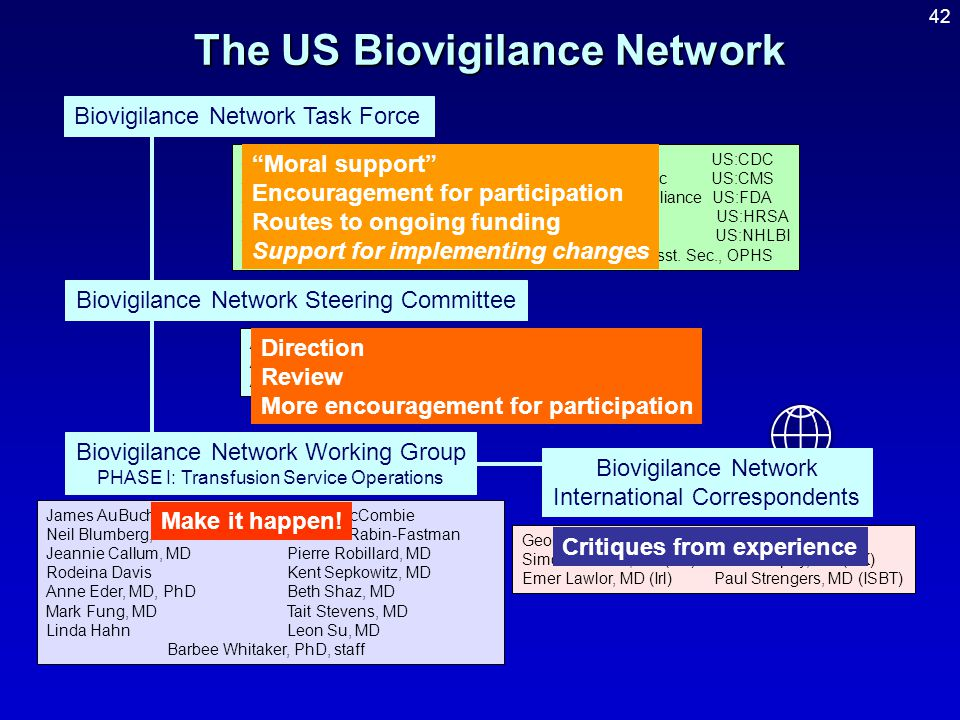 The US Biovigilance Network