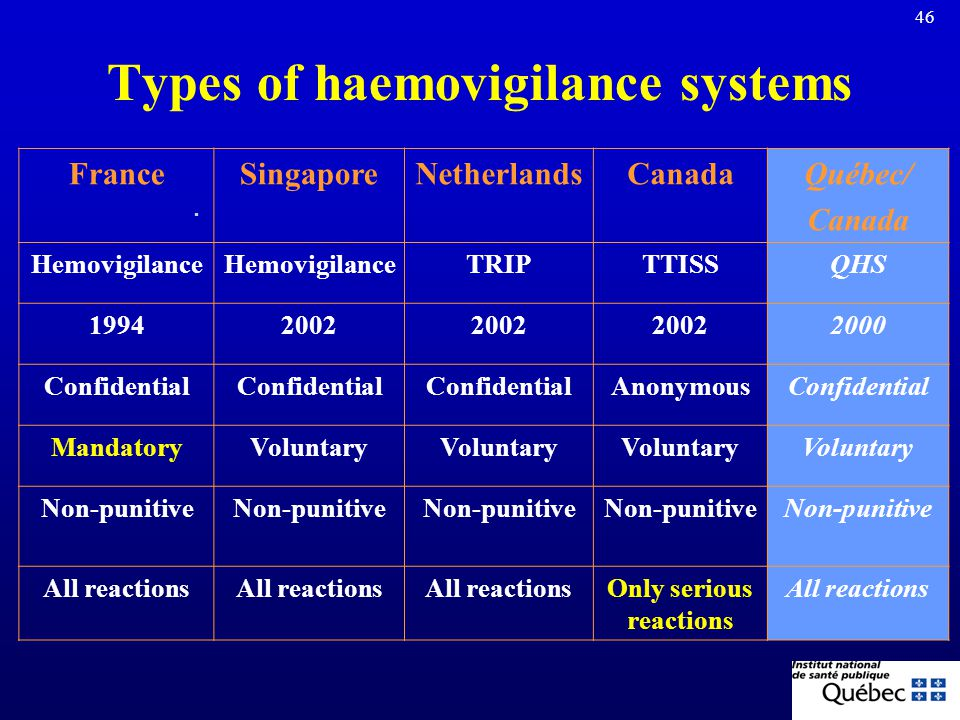 Types of haemovigilance systems