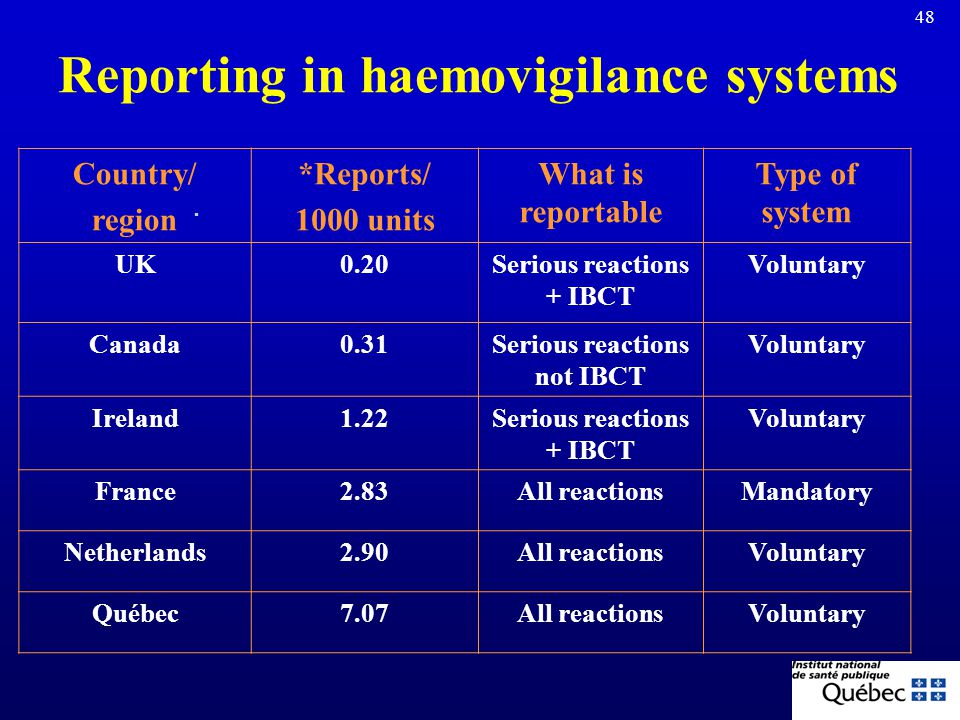 Reporting in haemovigilance systems