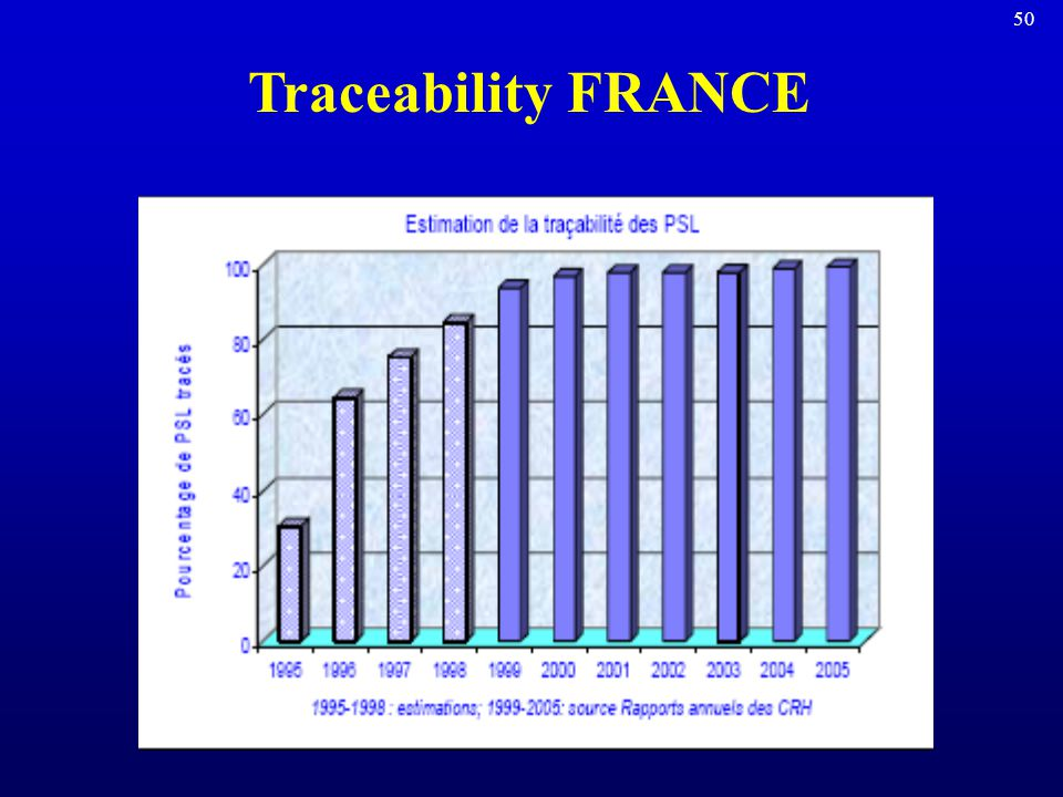Traceability FRANCE