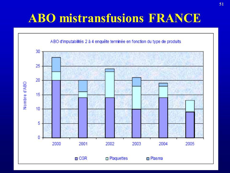 ABO mistransfusions FRANCE