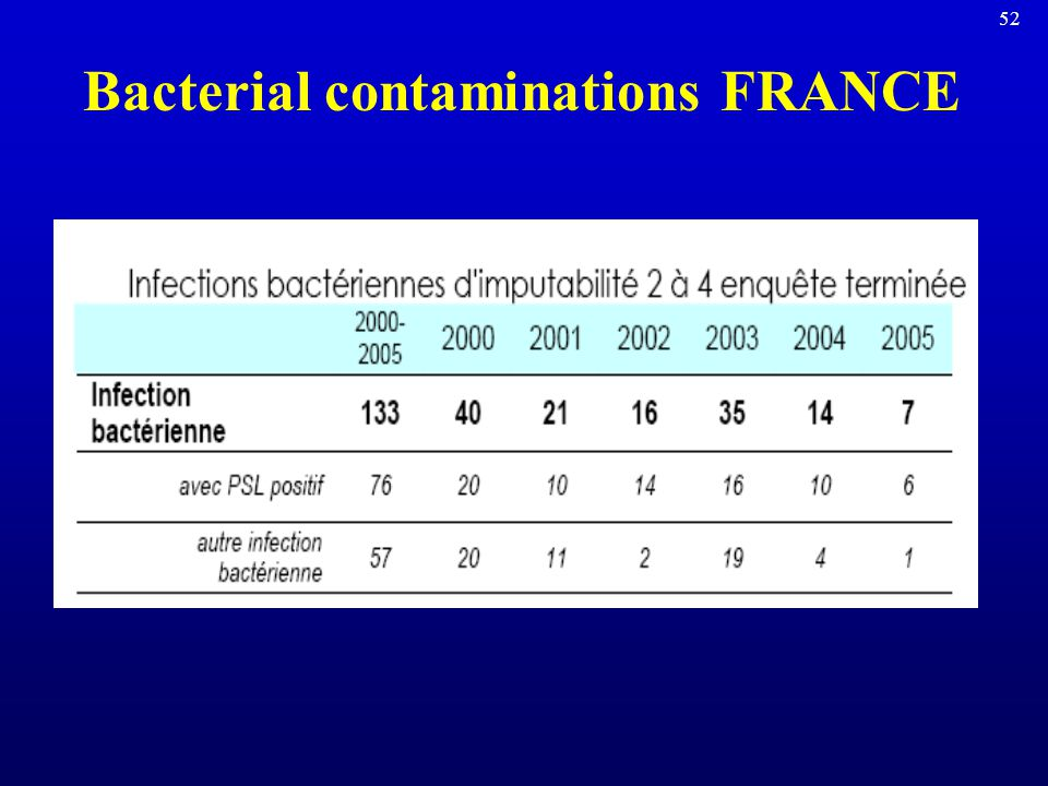 Bacterial contaminations FRANCE