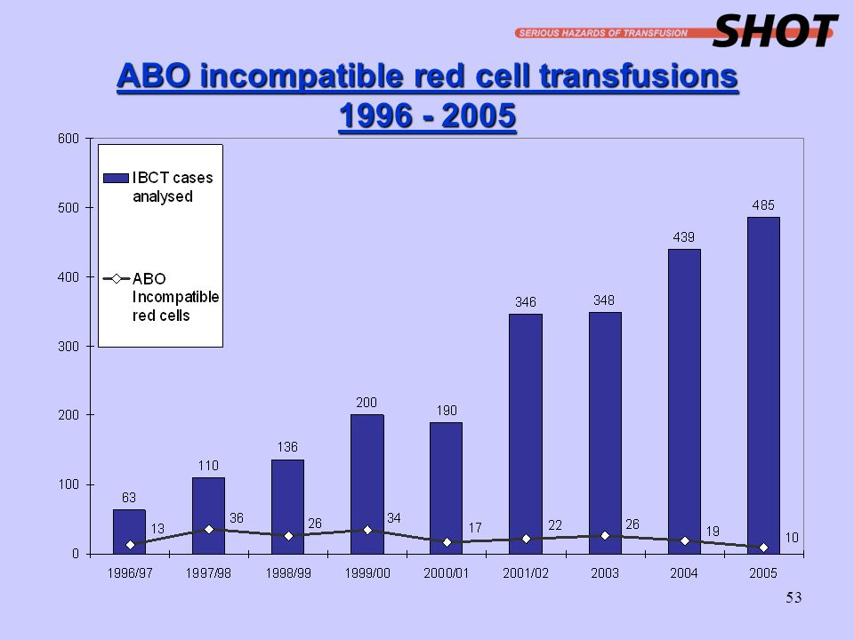ABO incompatible red cell transfusions