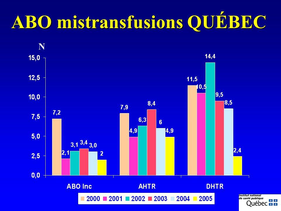 ABO mistransfusions QUÉBEC